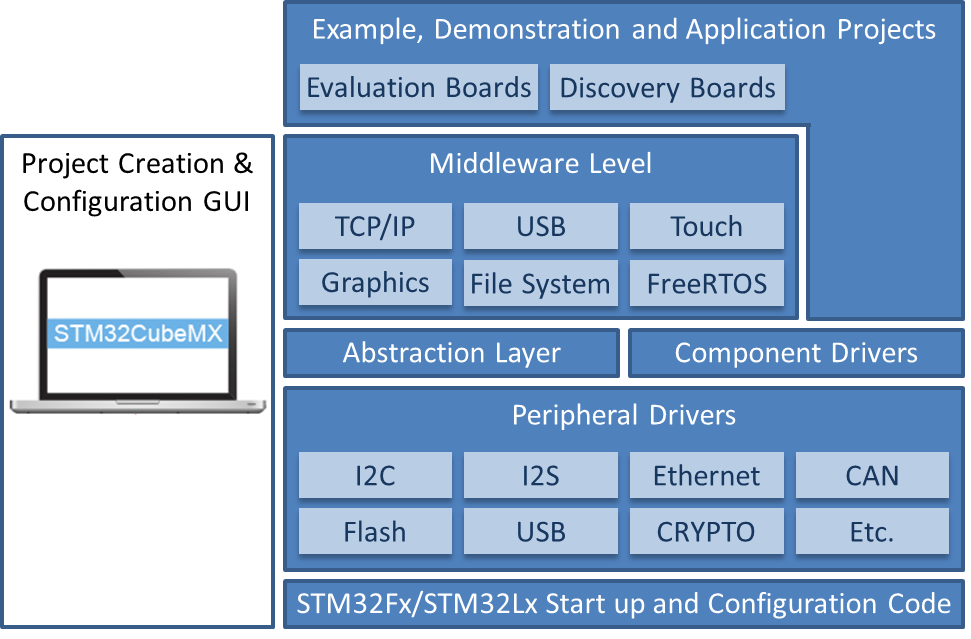 STM32Cube BSP with FreeRTOS for STM32 ARM Cortex-M